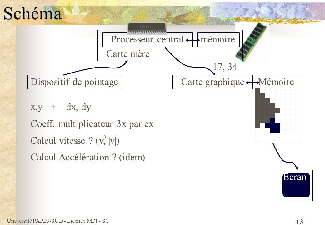 Université PARIS-SUD - Licence MPI - S1 13Schéma Processeur central Carte graphiqueDispositif de pointage mémoire Carte mère Mémoire 17, 34 Ecran x,y