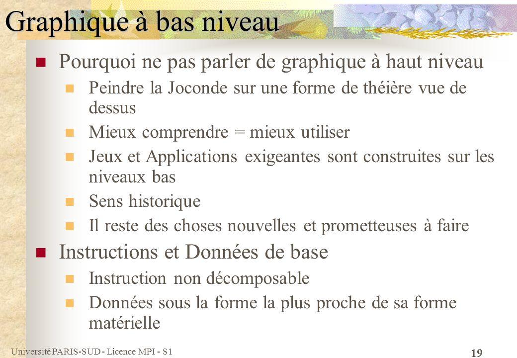 Université PARIS-SUD - Licence MPI - S1 19 Graphique à bas niveau Pourquoi ne pas parler de graphique à haut niveau Peindre la Joconde sur une forme d