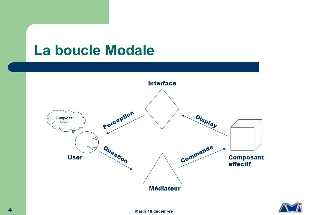 Mardi 18 décembre 4 La boucle Modale User Interface Médiateur Composant effectif Question Commande Display Perception Composant Perçu