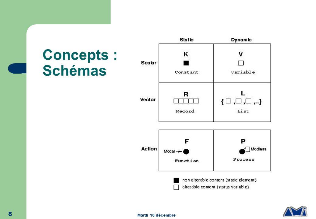 Mardi 18 décembre 8 Concepts : Schémas