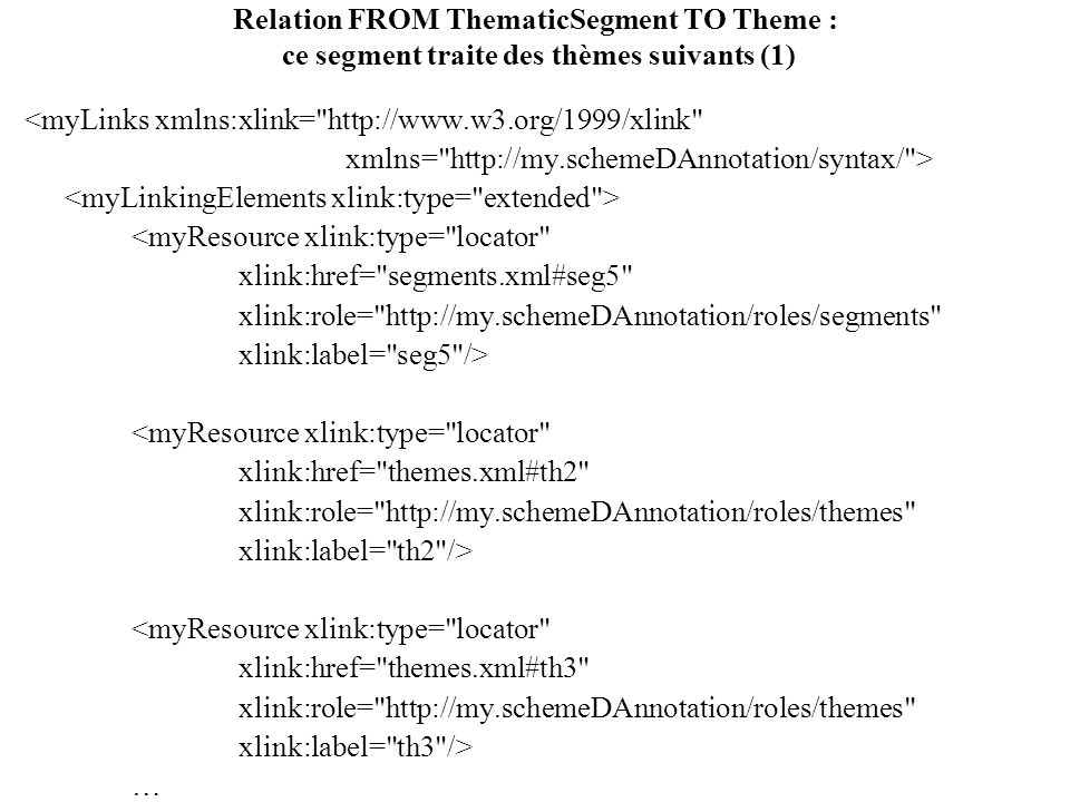 Relation FROM ThematicSegment TO Theme : ce segment traite des thèmes suivants (1) <myLinks xmlns:xlink=