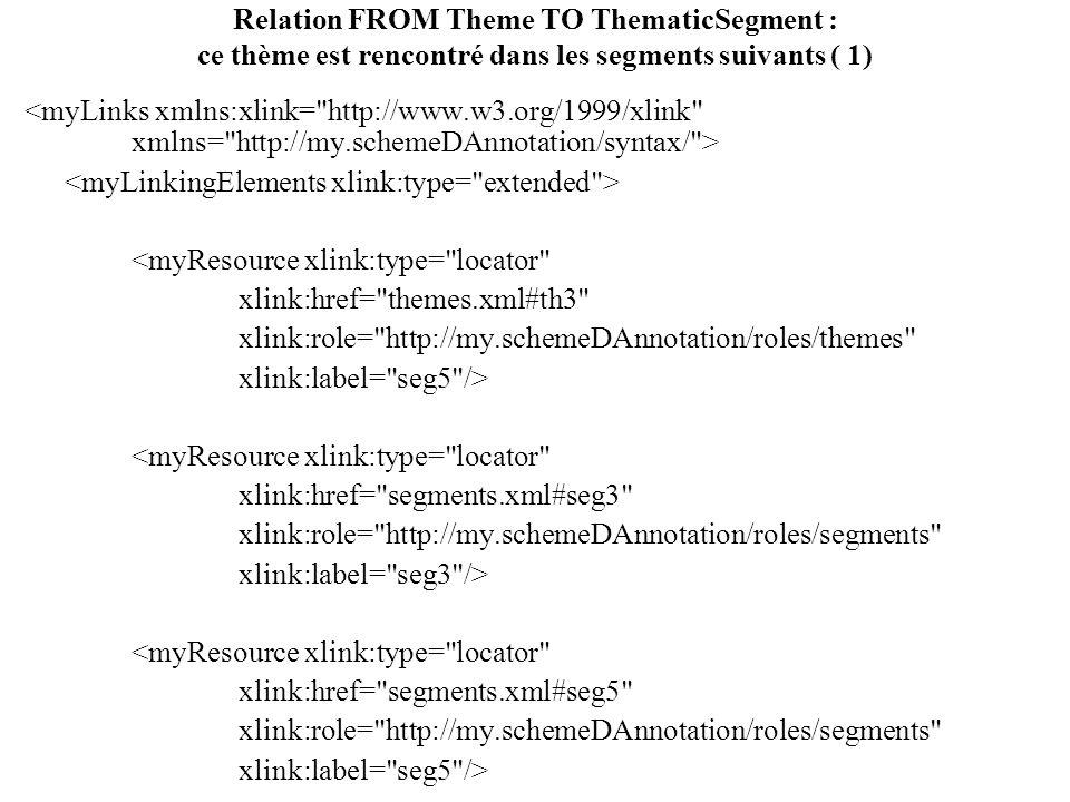 Relation FROM Theme TO ThematicSegment : ce thème est rencontré dans les segments suivants ( 1) <myResource xlink:type= locator xlink:href= themes.xml#th3 xlink:role= http://my.schemeDAnnotation/roles/themes xlink:label= seg5 /> <myResource xlink:type= locator xlink:href= segments.xml#seg3 xlink:role= http://my.schemeDAnnotation/roles/segments xlink:label= seg3 /> <myResource xlink:type= locator xlink:href= segments.xml#seg5 xlink:role= http://my.schemeDAnnotation/roles/segments xlink:label= seg5 />