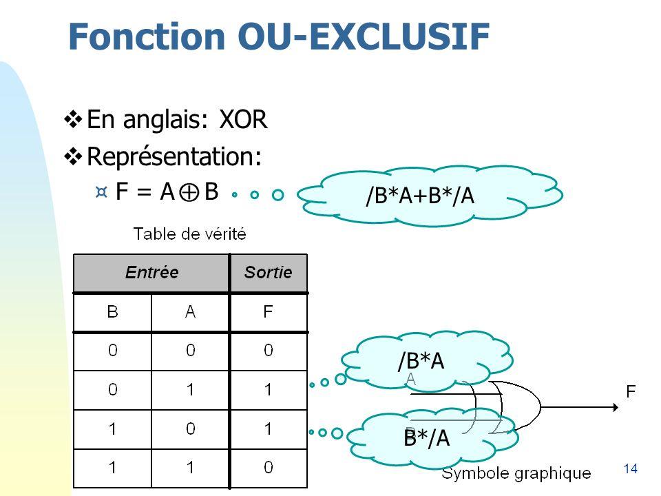 14 Fonction OU-EXCLUSIF En anglais: XOR Représentation: ¤F = A B /B*A B*/A /B*A+B*/A