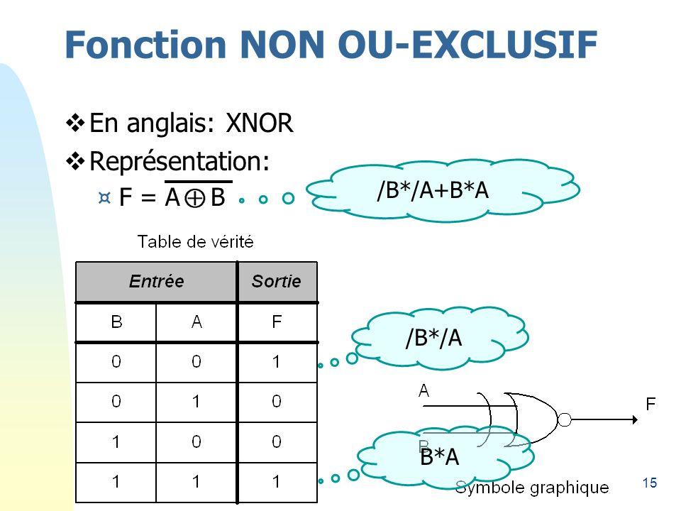 15 Fonction NON OU-EXCLUSIF En anglais: XNOR Représentation: ¤F = A B /B*/A B*A /B*/A+B*A