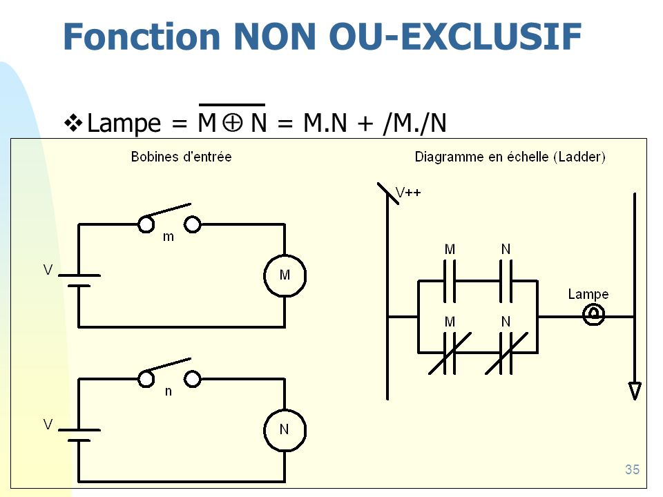 35 Fonction NON OU-EXCLUSIF Lampe = M N = M.N + /M./N