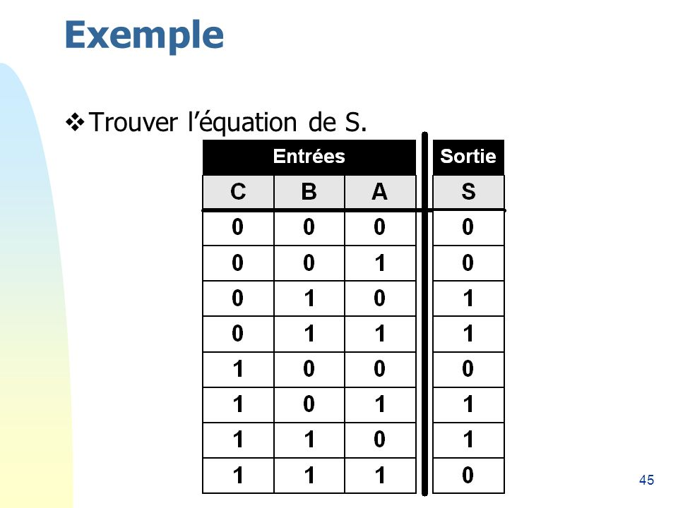 45 Exemple Trouver léquation de S.