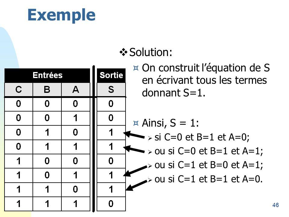 46 Exemple Solution: ¤On construit léquation de S en écrivant tous les termes donnant S=1. ¤Ainsi, S = 1: si C=0 et B=1 et A=0; ou si C=0 et B=1 et A=