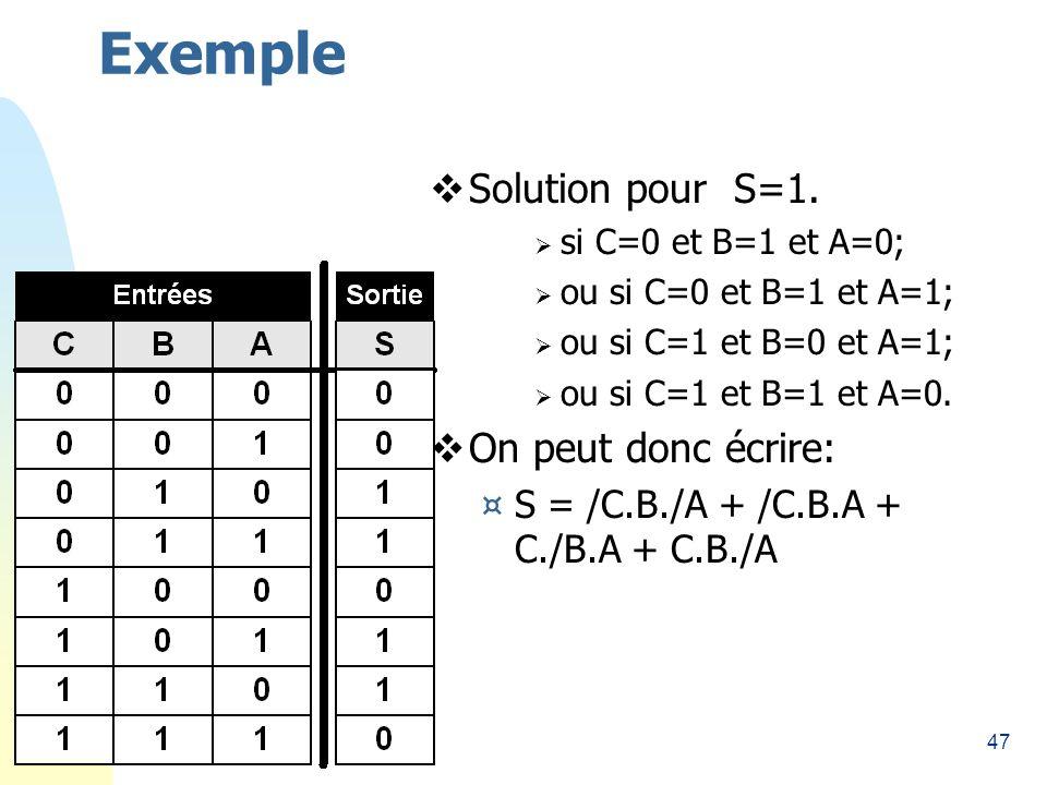 47 Exemple Solution pour S=1. si C=0 et B=1 et A=0; ou si C=0 et B=1 et A=1; ou si C=1 et B=0 et A=1; ou si C=1 et B=1 et A=0. On peut donc écrire: ¤S
