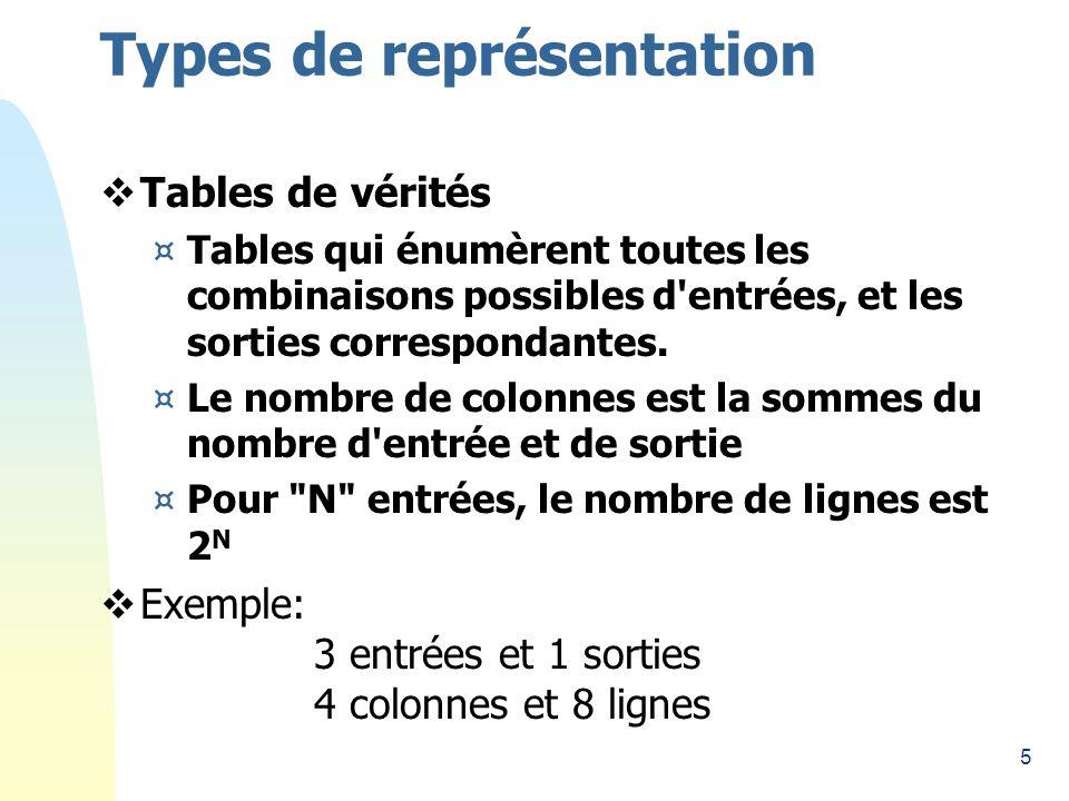 5 Types de représentation Tables de vérités ¤Tables qui énumèrent toutes les combinaisons possibles d entrées, et les sorties correspondantes.