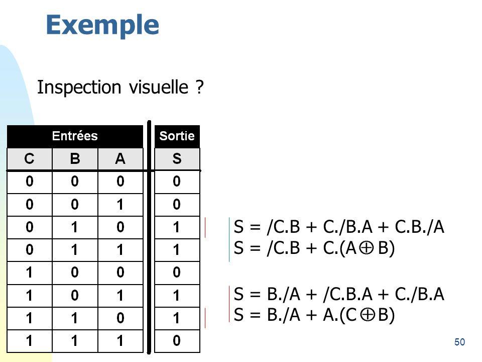 50 Exemple Inspection visuelle ? S = /C.B + C./B.A + C.B./A S = /C.B + C.(A B) S = B./A + /C.B.A + C./B.A S = B./A + A.(C B)
