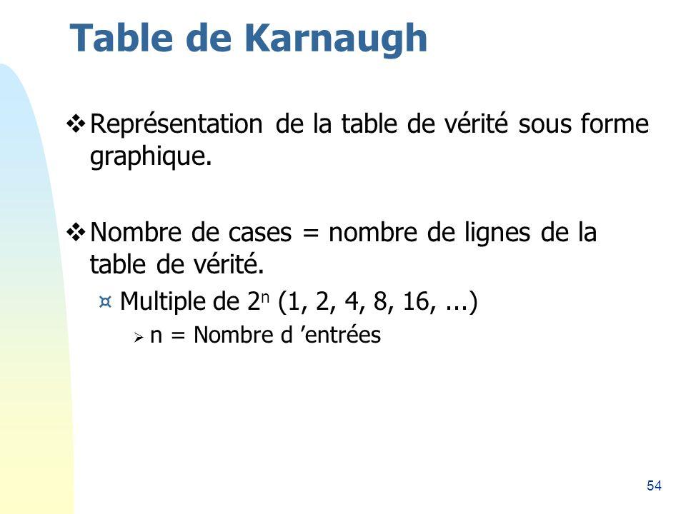 54 Table de Karnaugh Représentation de la table de vérité sous forme graphique. Nombre de cases = nombre de lignes de la table de vérité. ¤Multiple de