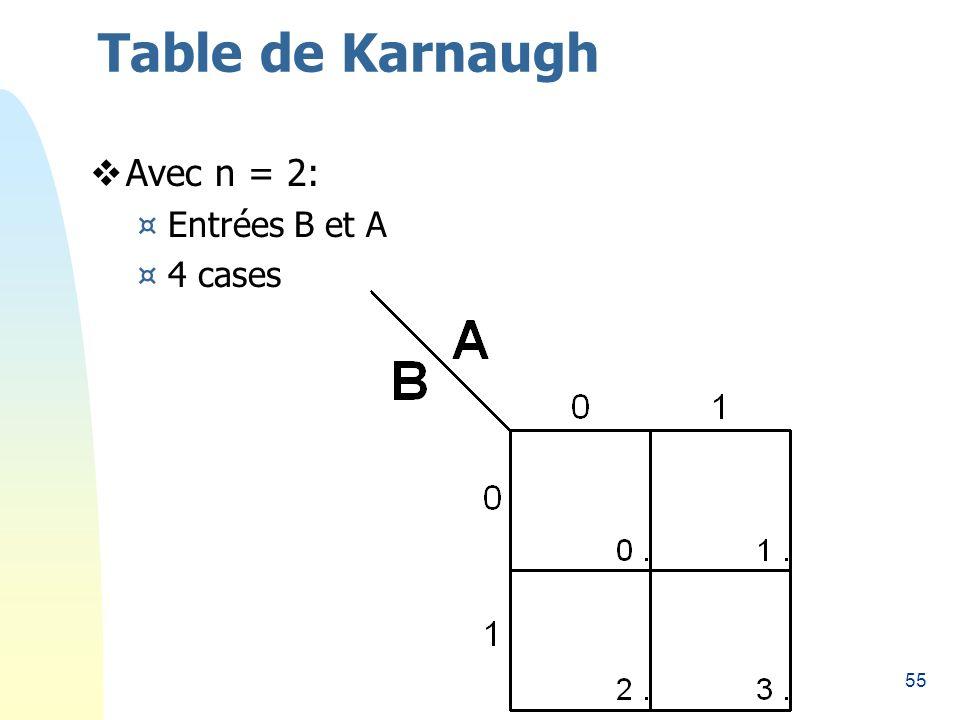 55 Table de Karnaugh Avec n = 2: ¤Entrées B et A ¤4 cases