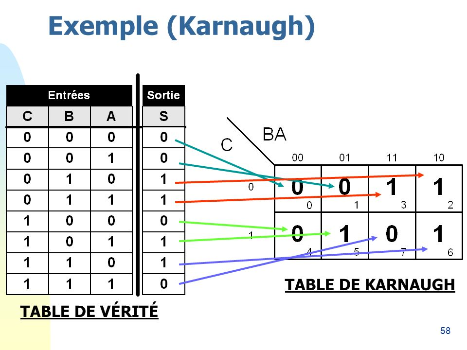 58 Exemple (Karnaugh) TABLE DE VÉRITÉ TABLE DE KARNAUGH