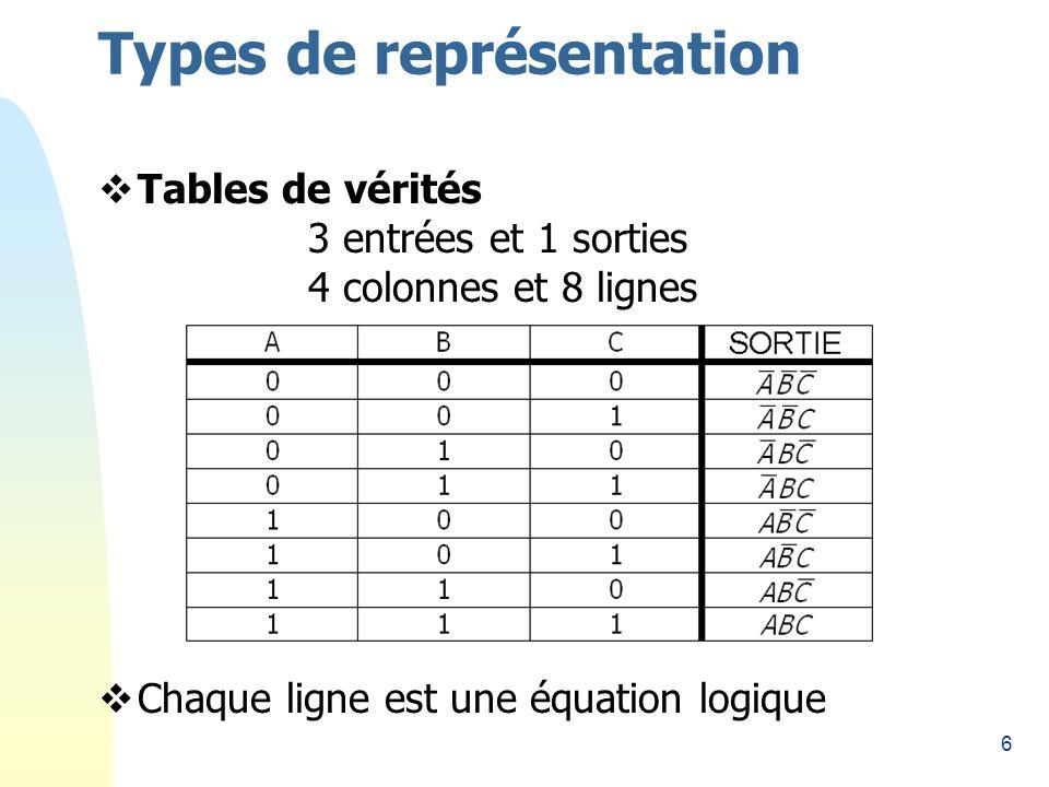 57 Table de Karnaugh Avec n = 4: ¤Entrées D, C, B et A ¤16 cases