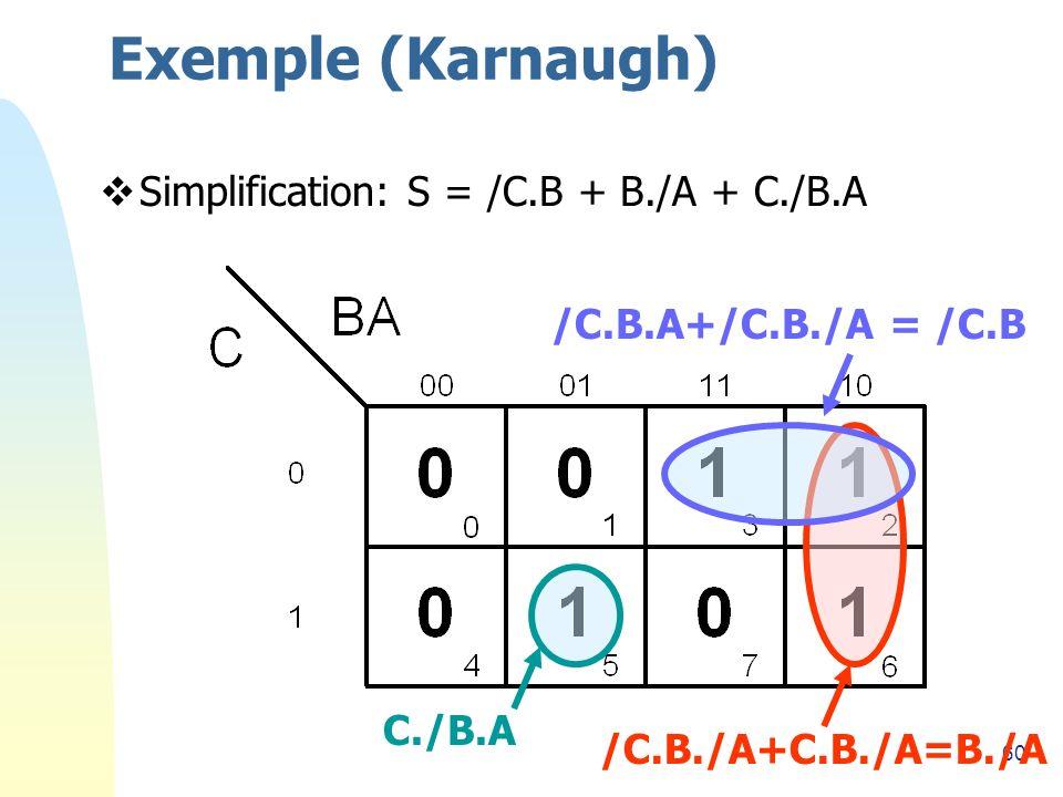 60 Exemple (Karnaugh) Simplification: S = /C.B + B./A + C./B.A /C.B.A+/C.B./A = /C.B /C.B./A+C.B./A=B./A C./B.A