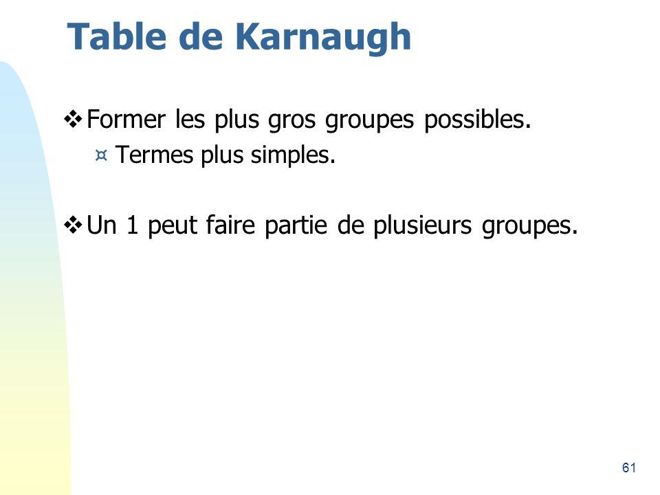 61 Table de Karnaugh Former les plus gros groupes possibles. ¤Termes plus simples. Un 1 peut faire partie de plusieurs groupes.