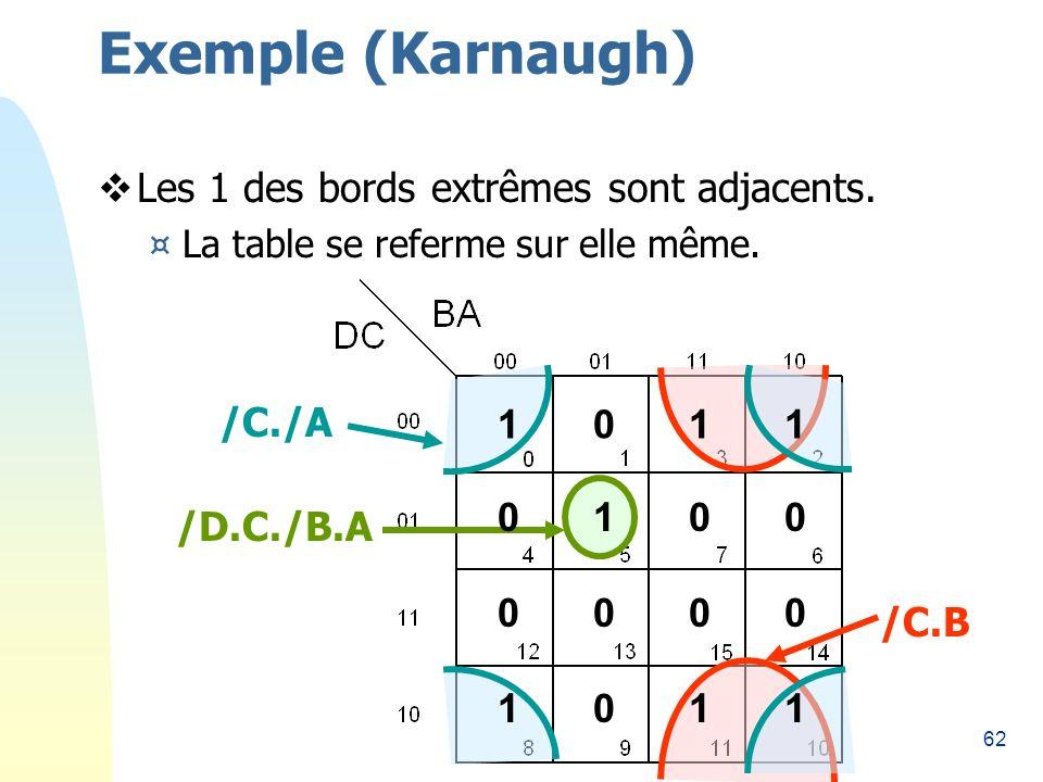 62 Exemple (Karnaugh) Les 1 des bords extrêmes sont adjacents. ¤La table se referme sur elle même. 1101 /C./A /C.B /D.C./B.A 0010 0000 1101