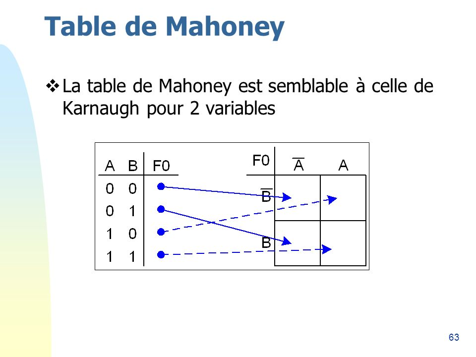 63 Table de Mahoney La table de Mahoney est semblable à celle de Karnaugh pour 2 variables