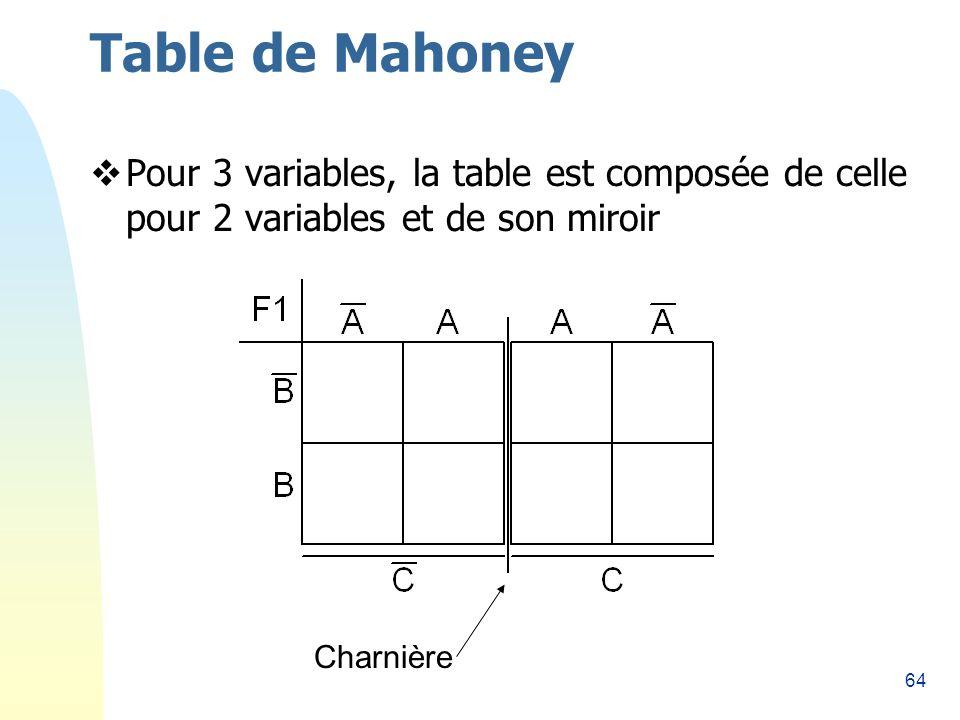 64 Table de Mahoney Pour 3 variables, la table est composée de celle pour 2 variables et de son miroir Charnière