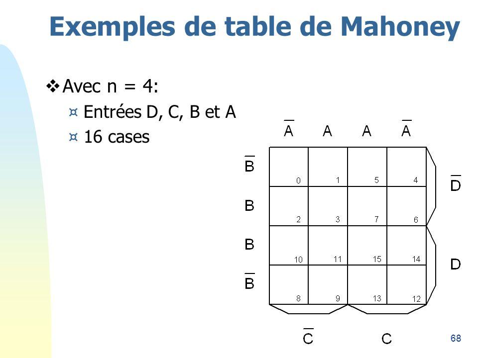 68 Exemples de table de Mahoney Avec n = 4: ¤Entrées D, C, B et A ¤16 cases