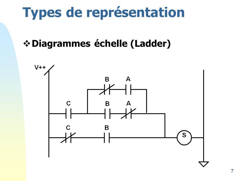 28 Fonctions logiques utilisant des relais En automatisation, on utilise les relais pour réaliser des fonctions logiques.