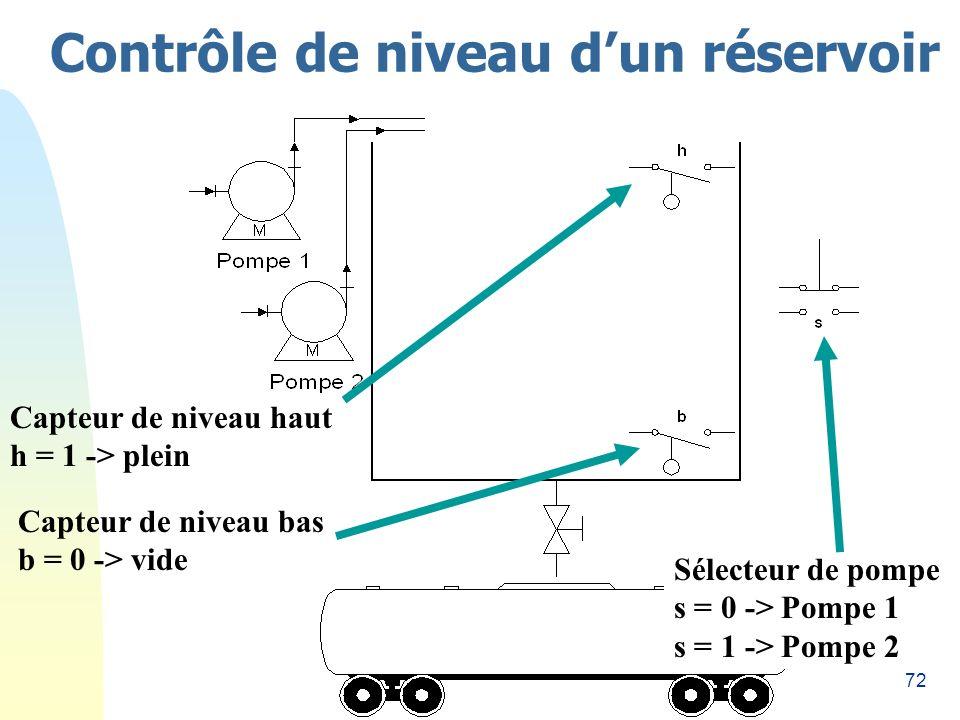 72 Contrôle de niveau dun réservoir Capteur de niveau haut h = 1 -> plein Capteur de niveau bas b = 0 -> vide Sélecteur de pompe s = 0 -> Pompe 1 s =