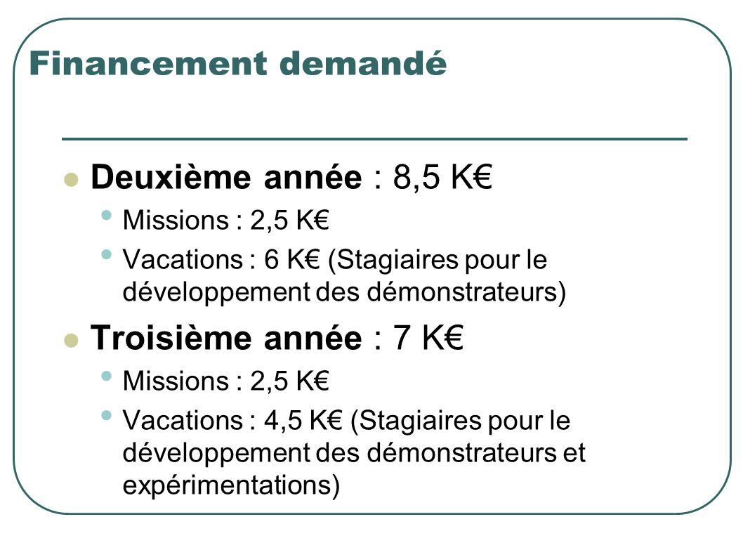 Financement demandé Deuxième année : 8,5 K Missions : 2,5 K Vacations : 6 K (Stagiaires pour le développement des démonstrateurs) Troisième année : 7 K Missions : 2,5 K Vacations : 4,5 K (Stagiaires pour le développement des démonstrateurs et expérimentations)