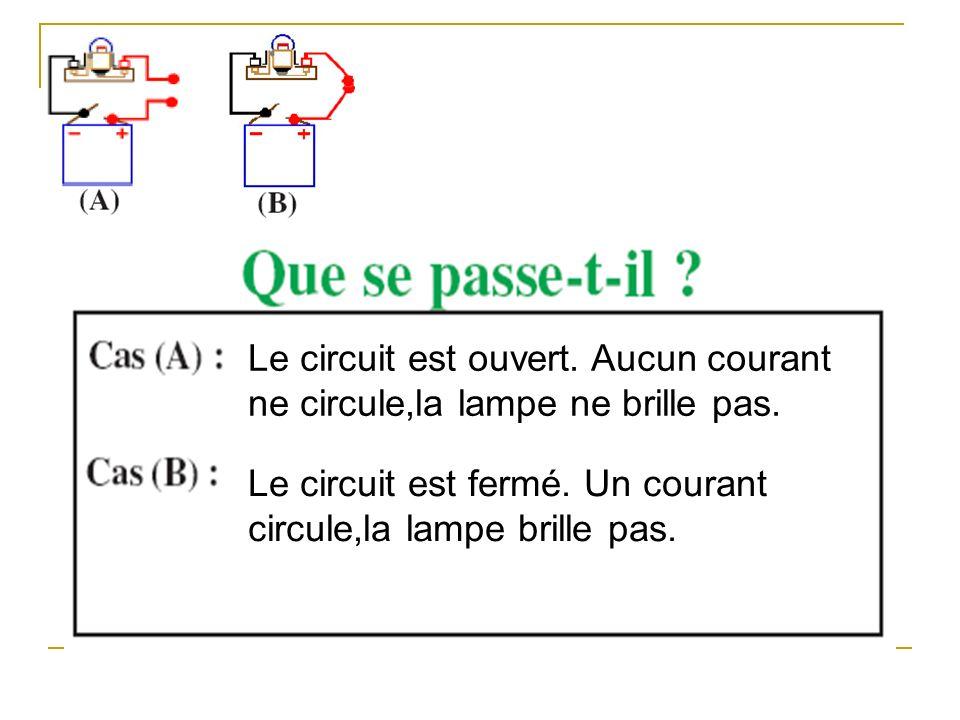 Le circuit est ouvert. Aucun courant ne circule,la lampe ne brille pas. Le circuit est fermé. Un courant circule,la lampe brille pas.