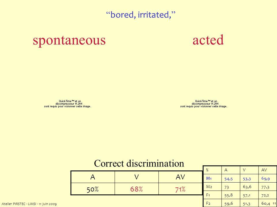Atelier PIRSTEC - LIMSI - 11 juin 2009 10 Correct discrimination AVAV 50%68%71% bored, irritated, %AVAV M154,553,369,9 M27363,677,3 F155,857,172,2 F259,651,360,4