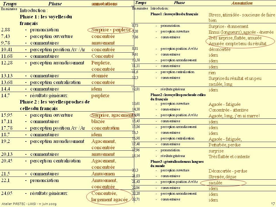 Atelier PIRSTEC - LIMSI - 11 juin 2009 16 [Audibert, Aubergé, Rilliard, 2004..08] http://www.icp.inpg.fr/EMOTION/EWiz/ E-Wiz plateforme générique logicielle & expérimentale multi-capteurs distribution libre video, audio, EGG, bio-physio tous synchronisés Scénario Sound Teacher - Spectre détats mentaux et socio-affects émotions => prototypes IHM - Variabilité comportementale (induction pos&neg) 17 sujets - Variabilité langues - cultures - Discrimination spontané vs.
