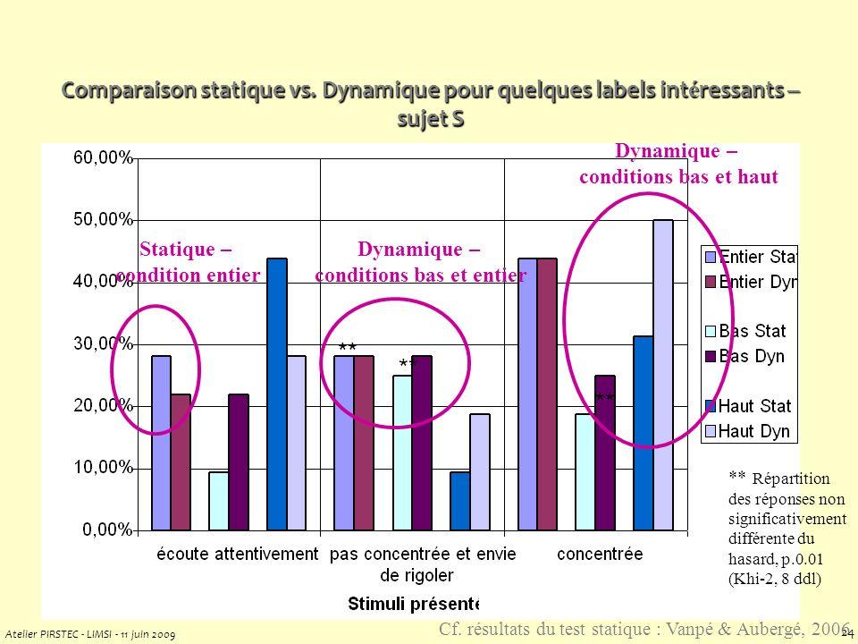 Atelier PIRSTEC - LIMSI - 11 juin 2009 23 25%, mais la distribution des réponses n est pas différente du hasard [Vanpé, 07]