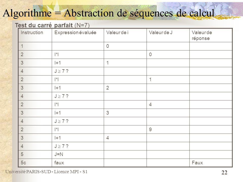 Université PARIS-SUD - Licence MPI - S1 22 Algorithme = Abstraction de séquences de calcul InstructionExpression évaluéeValeur de iValeur de JValeur d