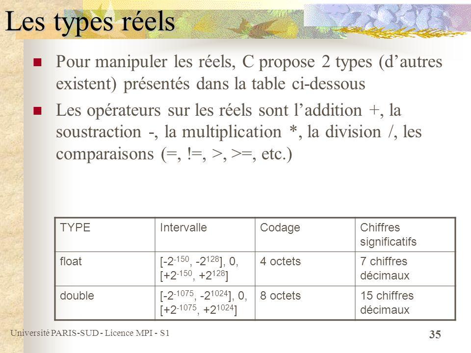 Université PARIS-SUD - Licence MPI - S1 35 Les types réels Pour manipuler les réels, C propose 2 types (dautres existent) présentés dans la table ci-d