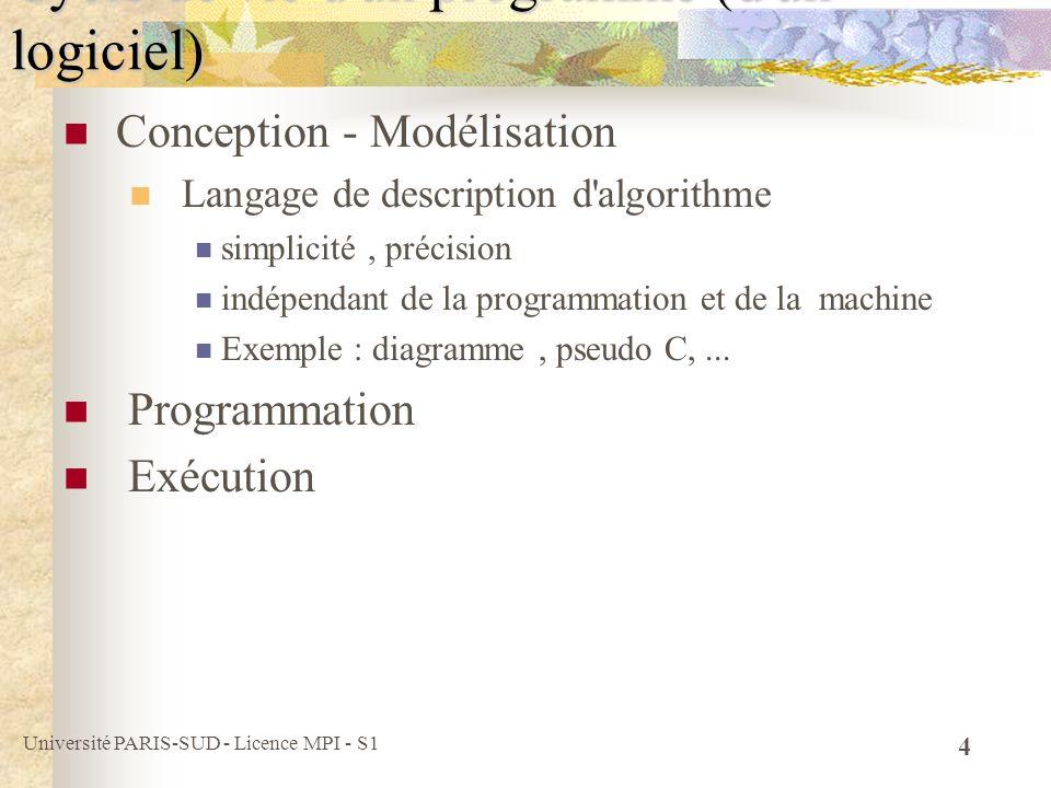 Université PARIS-SUD - Licence MPI - S1 5 Conception - Modélisation Programmation Langage de programmation (langages « évolués ») syntaxe contraignante, différents styles d abstraction indépendant de la machine Types de langages impératifs : Fortran, Cobol, Pascal, C fonctionnels : Lisp, ML, Caml logiques : Prolog objets : C++, Java Exécution Cycle de vie d un programme (d un logiciel)
