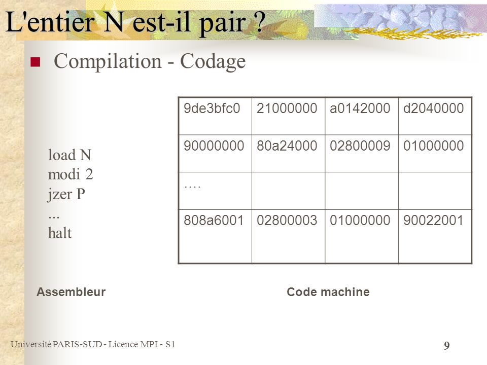 Université PARIS-SUD - Licence MPI - S1 10 ( ) Recette, règle, mécanisme, procédé, procédure, méthode, (=) Description d une procédure de calcul par une suite d étapes de calcul, d actions (plus ou moins) élémentaires.