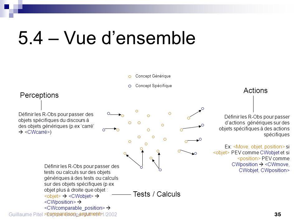 Guillaume Pitel - Exposé Groupe AMI 19/11/2002 35 5.4 – Vue densemble Actions Perceptions Tests / Calculs Définir les R-Obs pour passer dactions génériques sur des objets spécifiques à des actions spécifiques Ex: si PEV comme CWobjet et si PEV comme CWposition Concept Générique Concept Spécifique Définir les R-Obs pour passer des objets spécifiques du discours à des objets génériques (p.ex carré ) Définir les R-Obs pour passer des tests ou calculs sur des objets génériques à des tests ou calculs sur des objets spécifiques (p.ex objet plus à droite que objet :