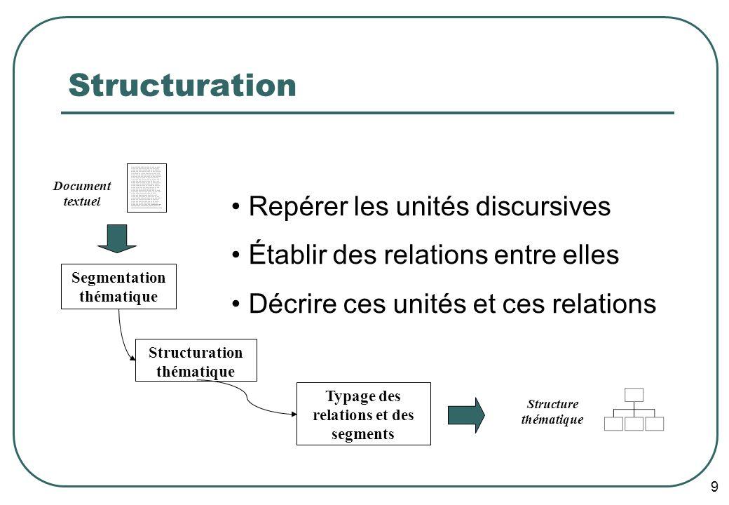 9 Structuration Document textuel Structuration thématique Segmentation thématique Typage des relations et des segments Structure thématique Repérer les unités discursives Établir des relations entre elles Décrire ces unités et ces relations