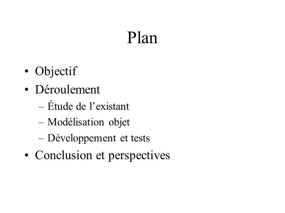 Plan Objectif Déroulement –Étude de lexistant –Modélisation objet –Développement et tests Conclusion et perspectives