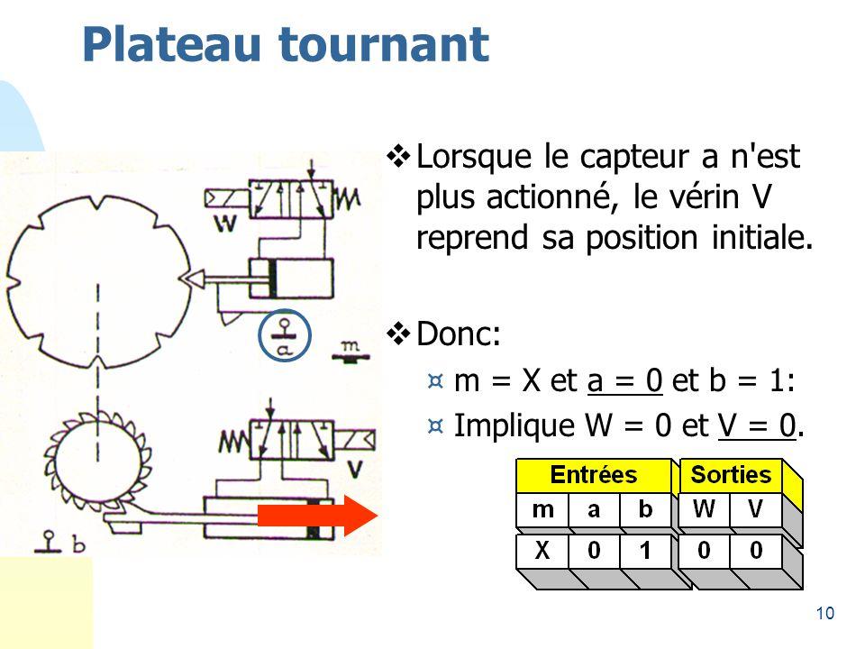 10 Plateau tournant Lorsque le capteur a n est plus actionné, le vérin V reprend sa position initiale.