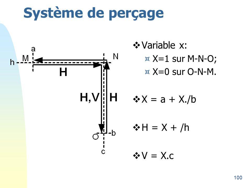 100 Système de perçage Variable x: ¤X=1 sur M-N-O; ¤X=0 sur O-N-M. X = a + X./b H = X + /h V = X.c