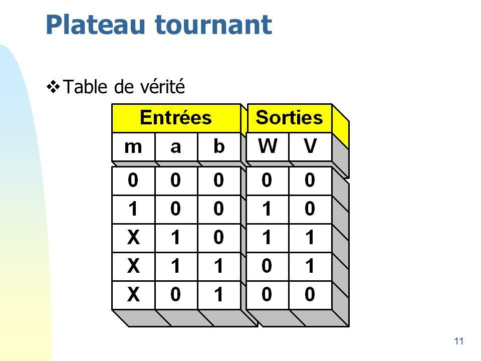 11 Plateau tournant Table de vérité