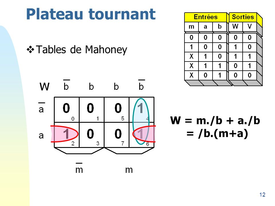 12 Plateau tournant Tables de Mahoney W = m./b + a./b = /b.(m+a)