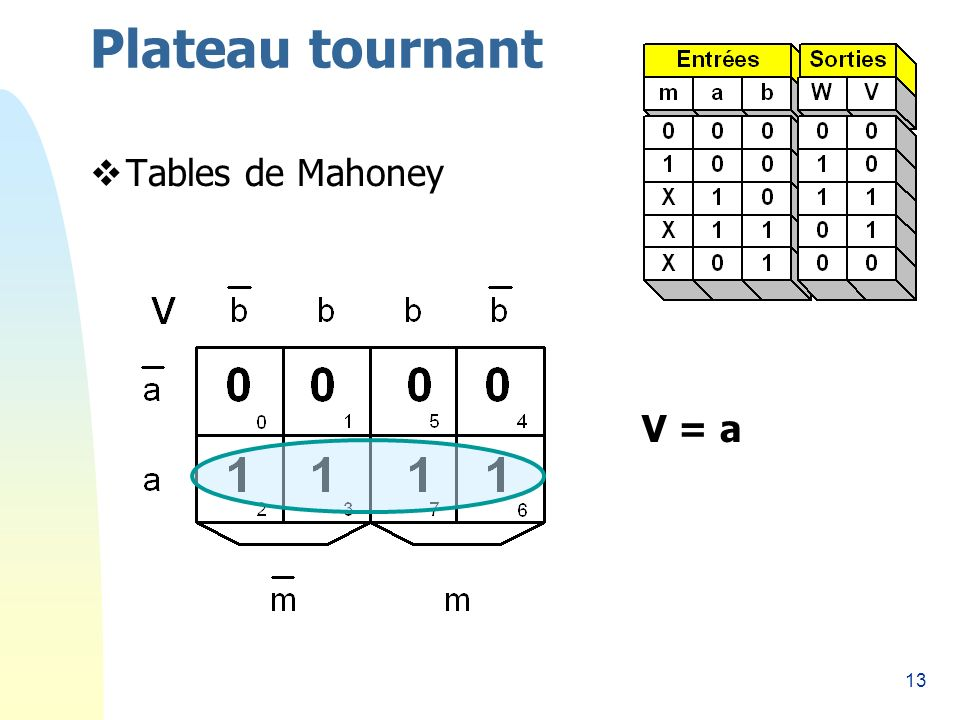 13 Plateau tournant Tables de Mahoney V = a