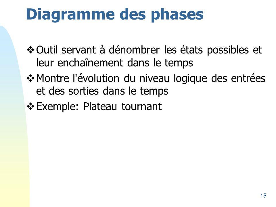 15 Diagramme des phases Outil servant à dénombrer les états possibles et leur enchaînement dans le temps Montre l évolution du niveau logique des entrées et des sorties dans le temps Exemple: Plateau tournant