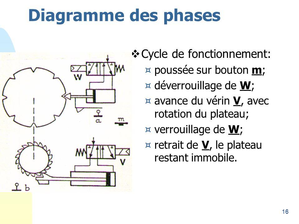 16 Diagramme des phases Cycle de fonctionnement: ¤poussée sur bouton m; ¤déverrouillage de W; ¤avance du vérin V, avec rotation du plateau; ¤verrouillage de W; ¤retrait de V, le plateau restant immobile.