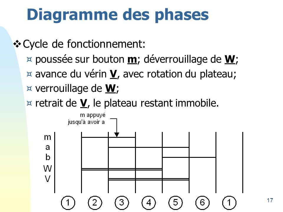 17 Diagramme des phases Cycle de fonctionnement: ¤poussée sur bouton m; déverrouillage de W; ¤avance du vérin V, avec rotation du plateau; ¤verrouillage de W; ¤retrait de V, le plateau restant immobile.