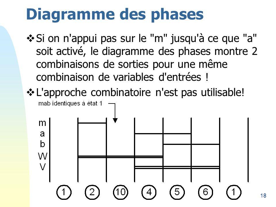 18 Diagramme des phases Si on n appui pas sur le m jusqu à ce que a soit activé, le diagramme des phases montre 2 combinaisons de sorties pour une même combinaison de variables d entrées .