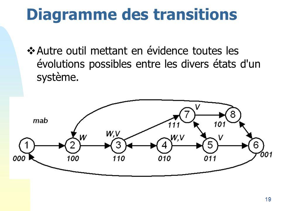 19 Diagramme des transitions Autre outil mettant en évidence toutes les évolutions possibles entre les divers états d un système.