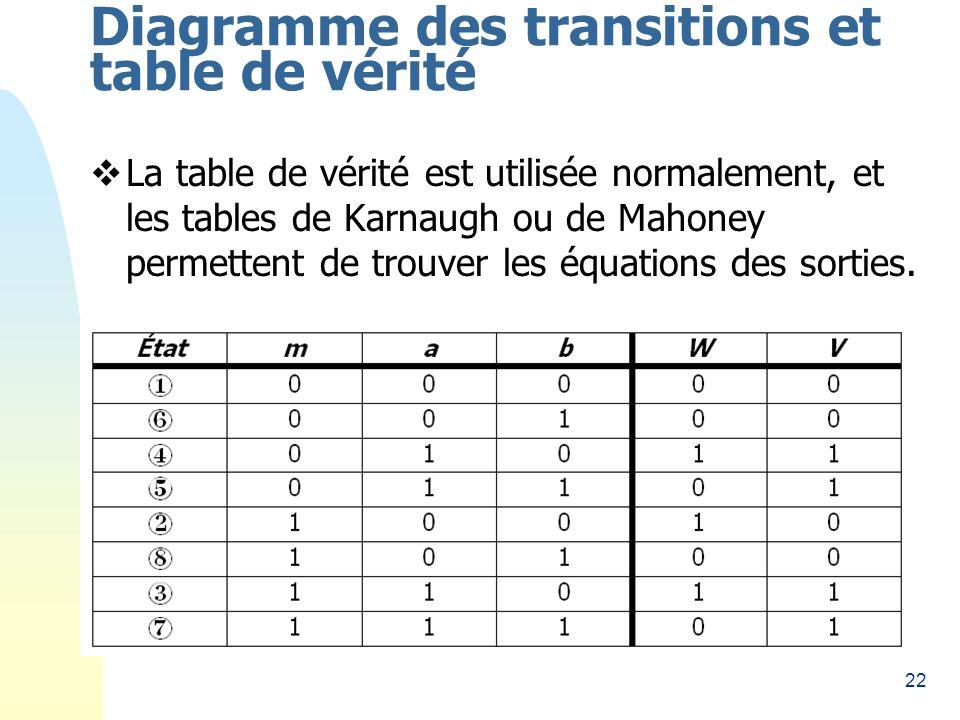 22 Diagramme des transitions et table de vérité La table de vérité est utilisée normalement, et les tables de Karnaugh ou de Mahoney permettent de trouver les équations des sorties.