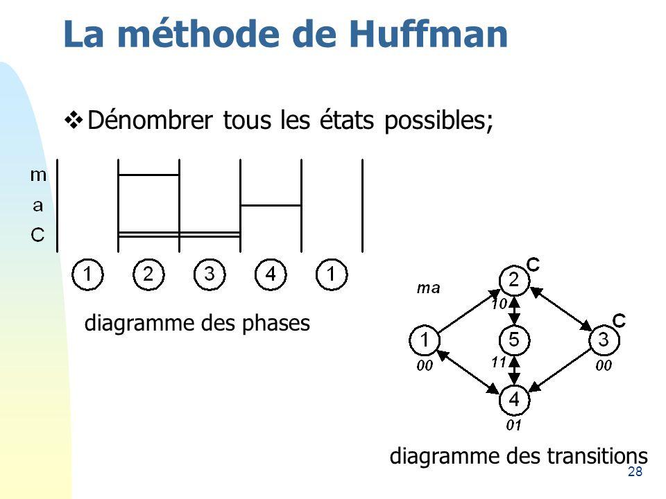 28 La méthode de Huffman Dénombrer tous les états possibles; diagramme des phases diagramme des transitions